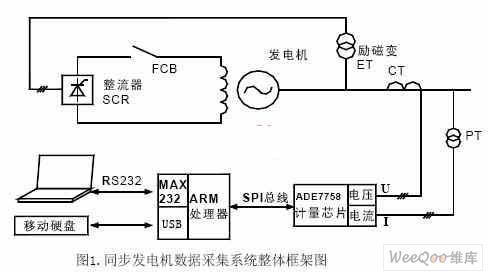 基于ARM和ADE7758的同步发电机数据采集系...