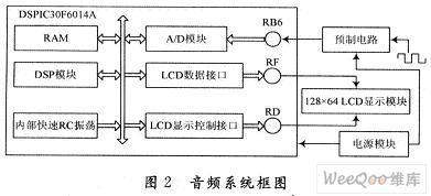 如何采用Microchip16位单片机设计音频信...