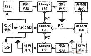 如何通过I2C总线I/O口实现系统的多个功能?