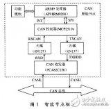 如何使用AT91RM9200处理器设计CAN智能...
