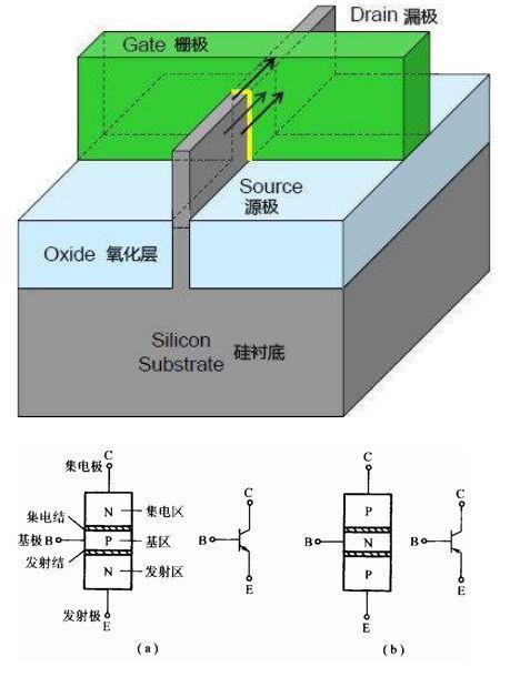 什么是集成电路技术的根本?晶体管之于集成电路技术...