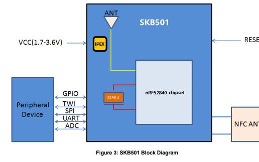 SKB501蓝牙5.0模块先进的、高度灵活的单芯片的详细资料免费下载