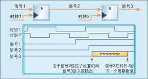 E3多路复用/解复用的多时钟设计方案