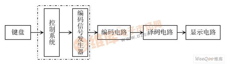 编码译码显示实验电路的结构、设计及仿真研究