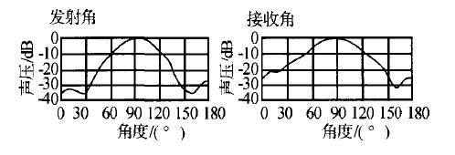 利用超声波传感器实现非接触式距离检测系统的设计