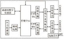 采用C8051F060单片机实现带有CAN通信接口的数字传感器系统设计