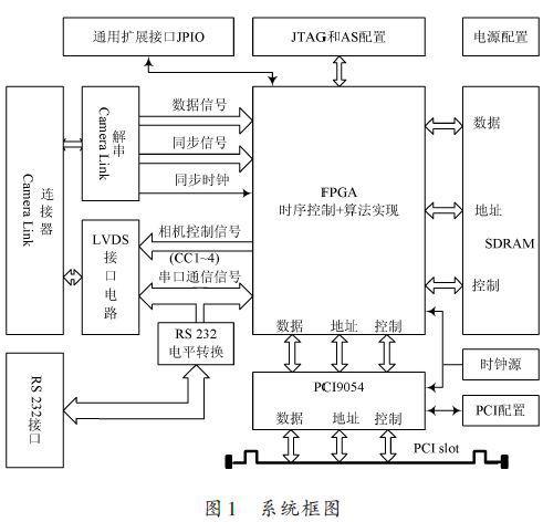 采用FPGA采集卡与VHDL语言的灰度变换图像增强算法设计