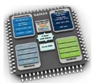 e络盟Microchip SAM L10 和 SAM L11 MCU 为业内首款集成芯片级安全特性MCU