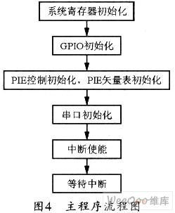 如何利用Lab Windows/CVI实现PC与DSP的串行通信功能?