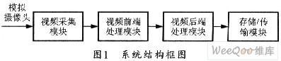如何采用DSP+FPGA嵌入式系统实时视频采集系统设计