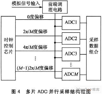 时钟分配芯片AD9510在高速并行数据采集中有哪些应用?