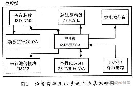 如何采用ISDl760芯片实现对智能语音计费显示...