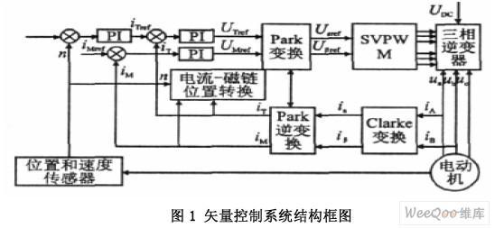 基于TMS320F2812和IPM实现感应电机矢量控制系统的控制