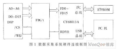 CY68013A进行数据传递FPGA进行格式转换的数据采集与仿真系统