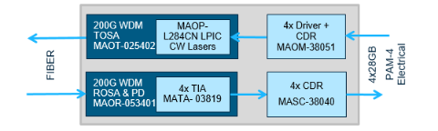 MACOM将在CIOE和ECOC 2018上展示业界首款面向云数据中心的完整芯片组解决方案
