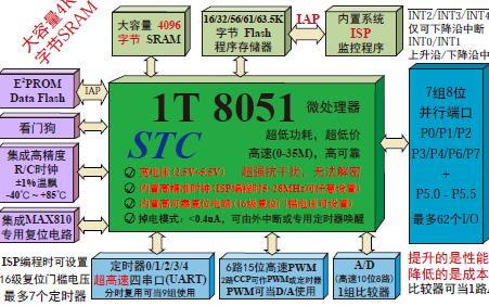 STC15系列单片机器件详细资料数据手册免费下载