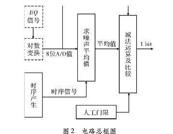 采用FPGA技术的慢门限恒虚警处理电路设计及波形仿真分析