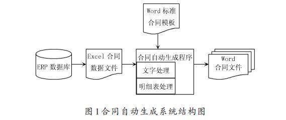 基于COM组件和Ex-cel文件的技术实现合同自动生成系统的设计
