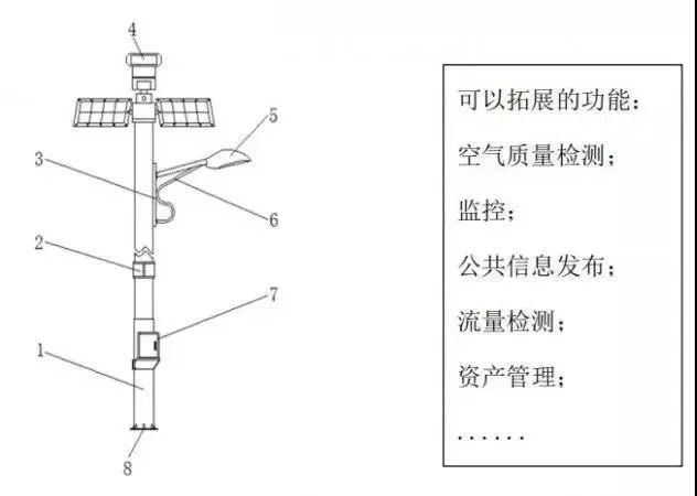 基于NB-IoT物联网的路灯智能控制的特点性能