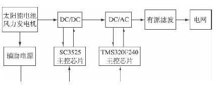光伏并网逆变器的原理结构与设计方案分析
