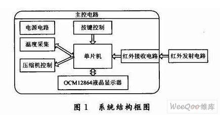 基于STC89C516RD与DS18B20实现冰箱温控器系统的设计