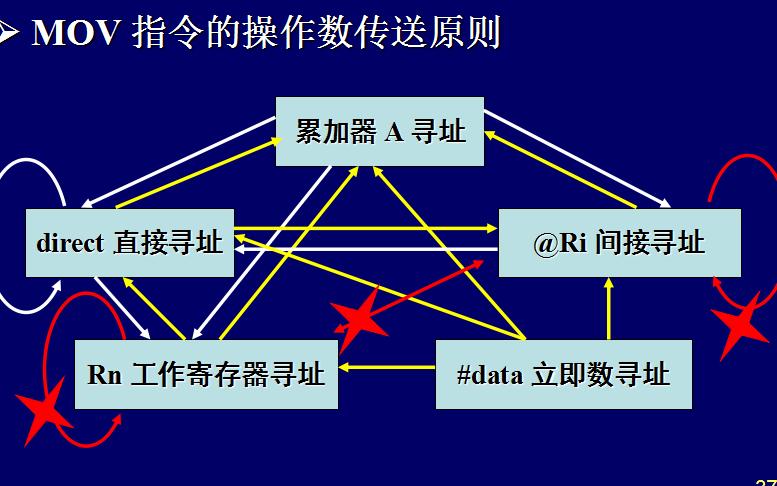 MCS-51单片机如何操作?MCS-51单片机的指令系统详细资料概述