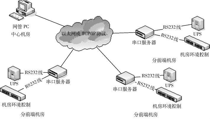 通过多路串口服务器对机房设备实现远端管理