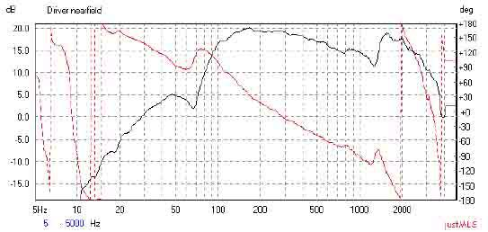 JUSTMLS扬声器测试软件的频响曲线关系解析