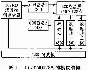 图形点阵式LCD240128A液晶显示模块的控制集成电路的研究