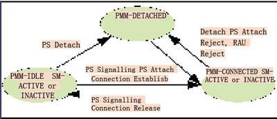 TD-SCDMA系統的GMM實體功能的一致性測試與仿真