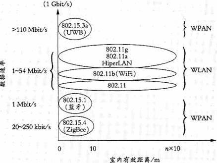 低速率应用的802.15标准介绍
