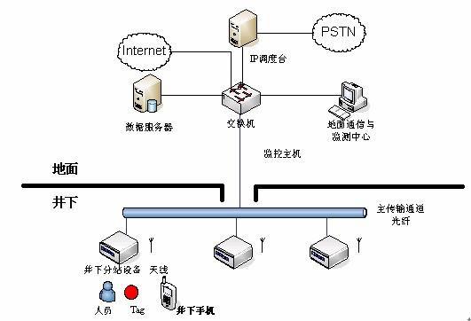 利用Wi-Fi无线局域网技术实现矿井移动通信系统设计
