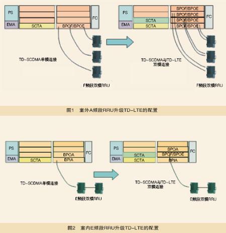 TD-SCDMA技術平滑演進組網設計的問題解決方案