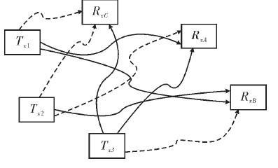 差分跳频技术的原理、特点及在AWGN的多用户能力分析