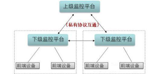 基于標準的SIP協議實現多域視頻聯網監控設計