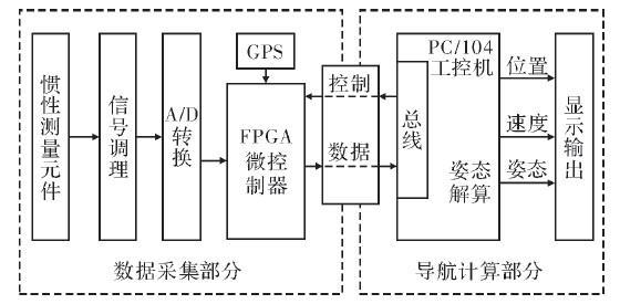 基于PC104和可编程逻辑阵列器件协同合作的导航计算机系统