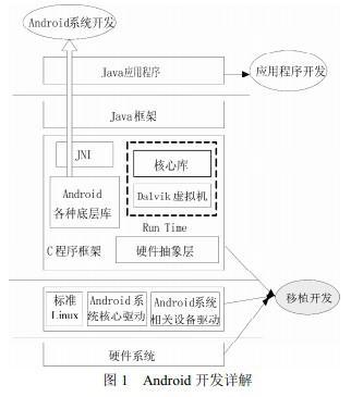 Android应用程序开发及USB数据采集系统的...
