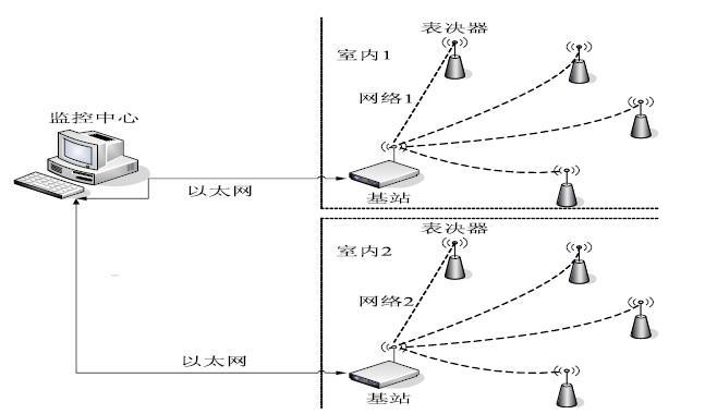 基于Zigbee技术实现了无线投票表决器远程监控...