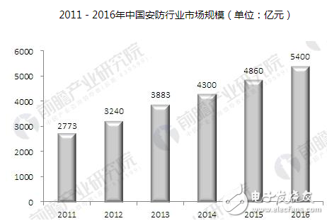 随着国民经济的增长,安防行业也实现了高速增长