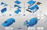 揭秘起亚汽车的柔性化生产线