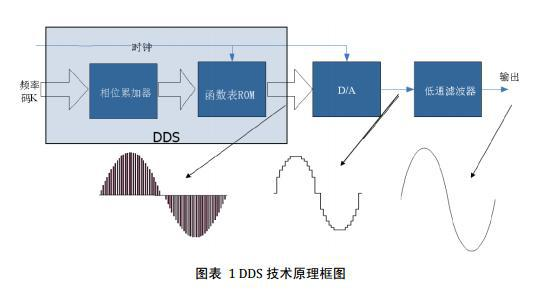 DDS技术的介绍及DDS信号源在扫频测试技术中的应用