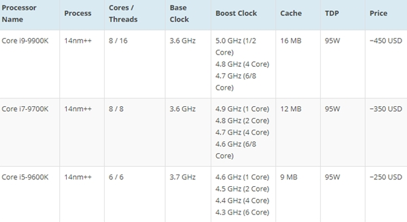九代酷睿多款CPU曝光 采用钎焊散热