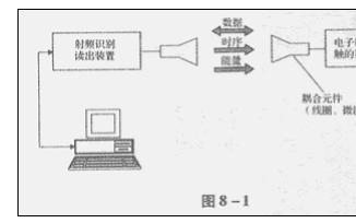 RFID工作原理是什么?RFID的读卡器实验详细程序资料概述
