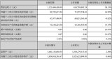 聚飛光電、泰禾光電陸續公布2018上半年業績報告