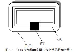 射频识别的工作原理是什么?射频识别卡读写模块的设计与应用概述