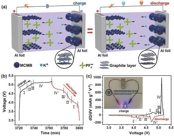 基于钾离子电解液的钾型双离子电池K-DCB设计