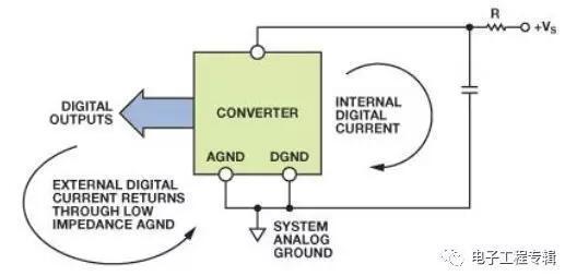 数字电路Layout接地设计原则