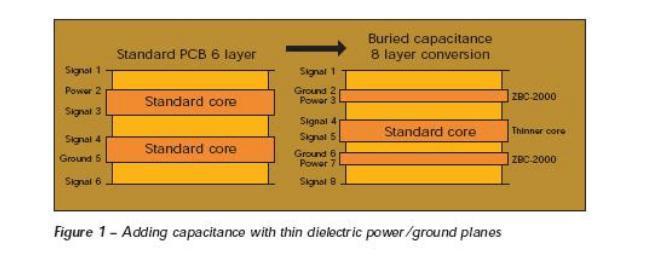 淺談嵌入式電阻與電容的應用 嵌入式電阻器制作