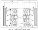 质子交换膜燃料电池原理与性能的研究测试分析
