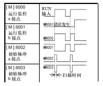 步进指令m8002怎么输入 浅谈步进指令
